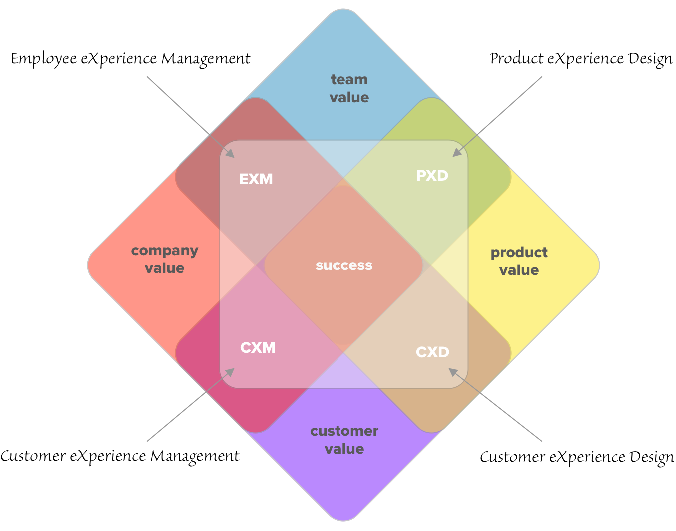 graphic the overlapping relationships of experience management and experience design